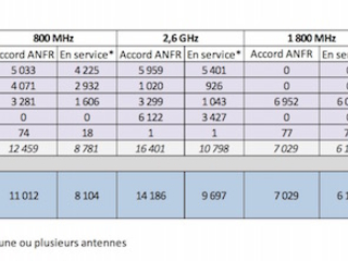 Free a désormais plus d'antennes 4G que SFR