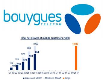 Bouygues Telecom annonce 240 000 nouveaux clients mobiles au T1 2016