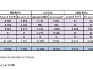 Rapport ANFR sur le déploiement de la 4G en France, Free progresse