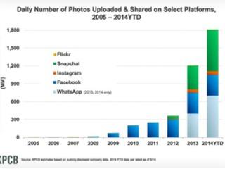 Snapchat e Whatsapp dominano le condivisioni fotografiche