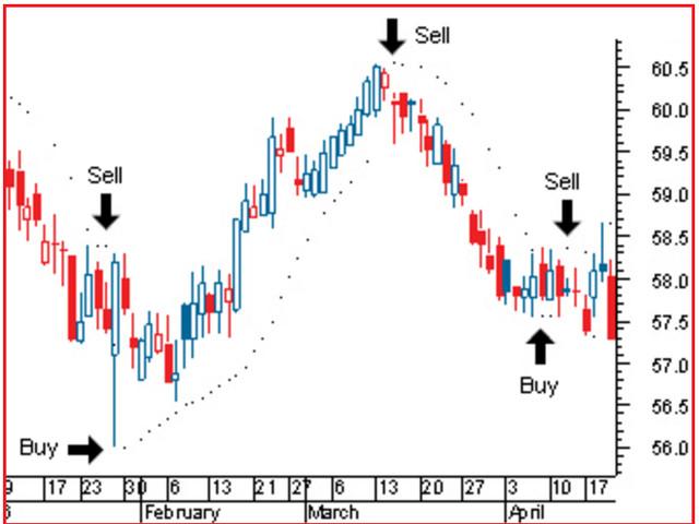 Segnali di trading forex