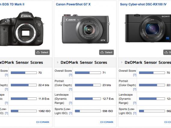 Sony primeggia con i nuovi sensori: A7R II ed RX100 Mark IV in cima alle classiche