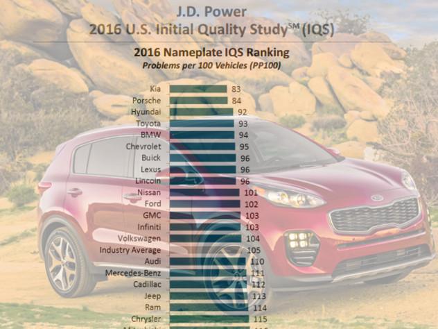 Qualità dei modelli nei primi 3 mesi di vita: KIA batte Porsche, male Fiat e Smart