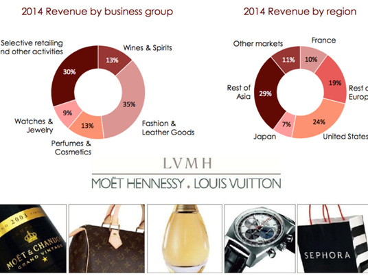 LVMH's life of luxury