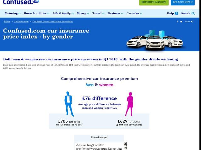 Car Insurance Confused Uk