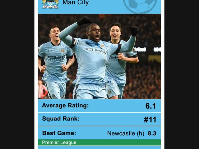 Man City 2014/15 season: How YOU rated the Blues