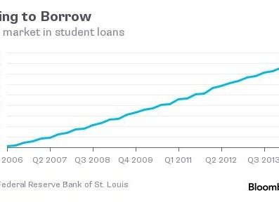 """Student Debt Accounts For Nearly Half Of US Government """"Assets"""""""