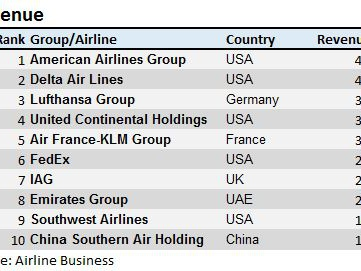 Top ten: How the world's biggest airlines ranked in 2014