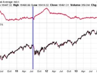 The Missing Link For A Stock Market Crash