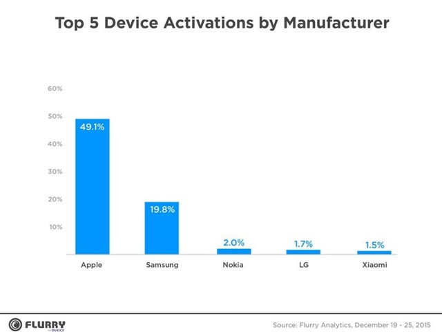Apple Dominates Holiday Sales With Nearly 50% of All New Device Activations