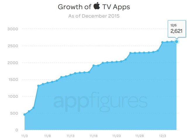 tvOS App Store After One Month: 2,624 Apps in Total, Entertainment Apps Most Popular With Consumers