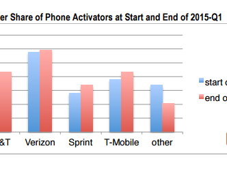 T-Mobile's incredible recent success comes with one major asterisk