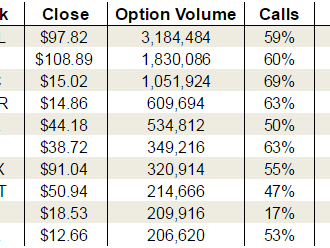 Thursday's Vital Data: Facebook Inc (FB), AT&T Inc. (T) and Netflix, Inc. (NFLX)