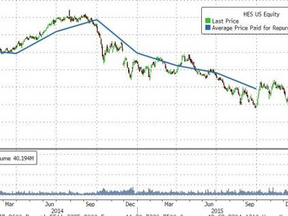 """""""Folly For The Ages"""": After Buying Back 63 Million Shares At $83, Hess Just Sold 25 Million Shares At $39"""