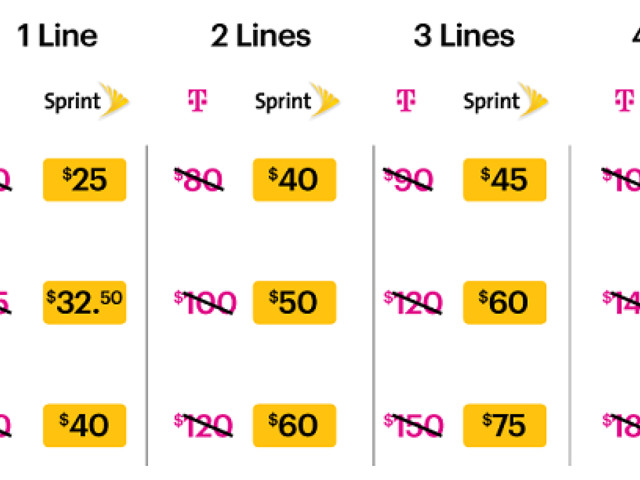 Sprint Launches LTE Plus Network, Offers 50% Off Verizon, T-Mobile and AT&T Rate Plans to Celebrate